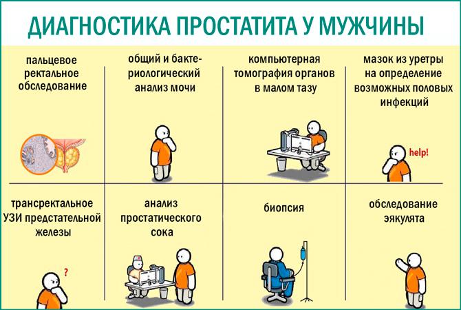 диагностика простатитов