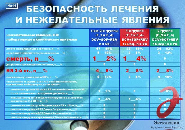 гепатит 3 генотип лечение в спб