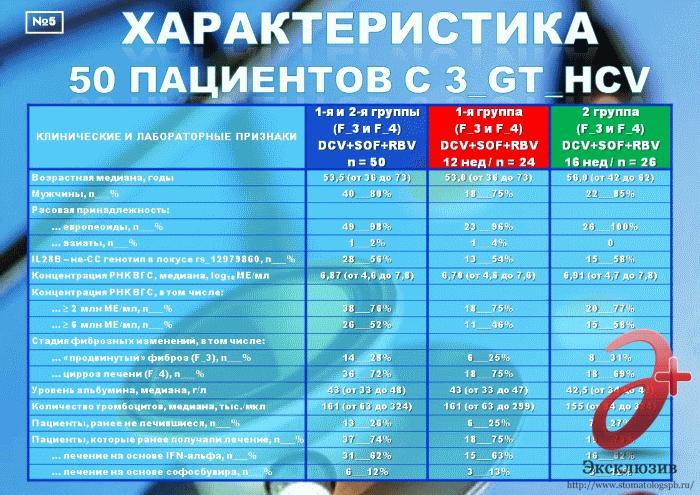 генотип 3 hcv цирроз Ф4 лечение в спб