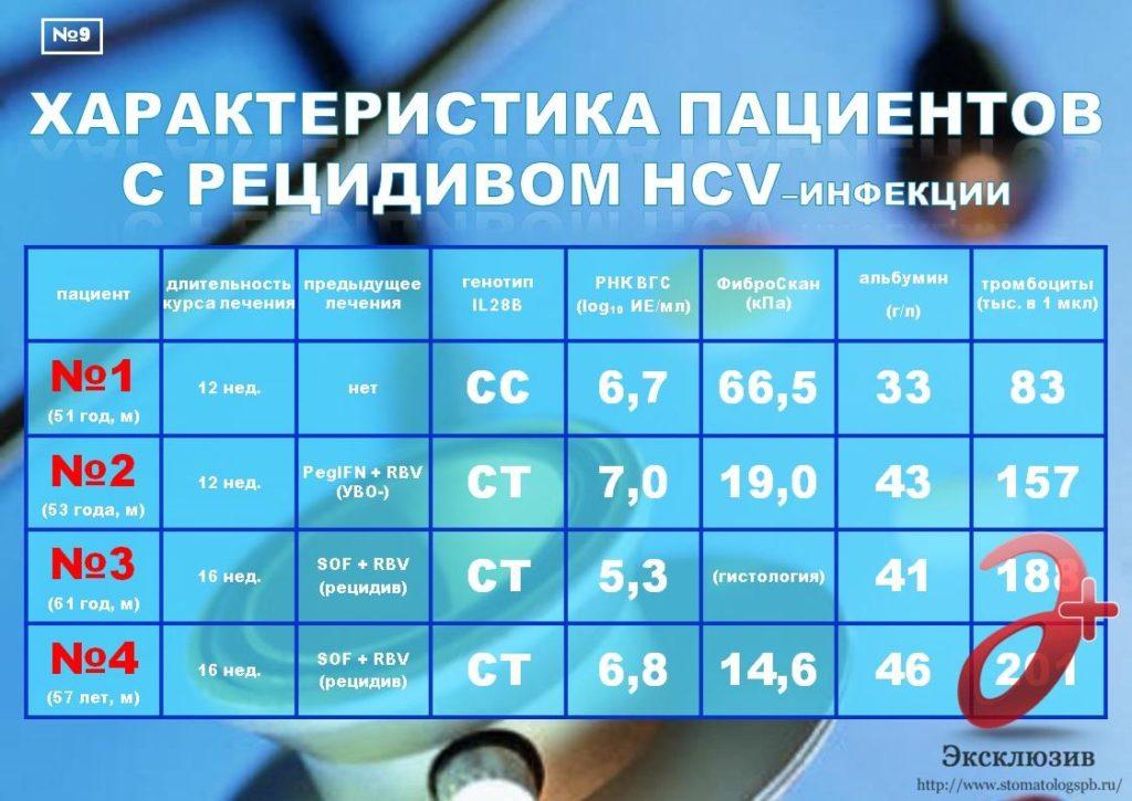 гепатит с 3 генотип цирроз лечение в спб