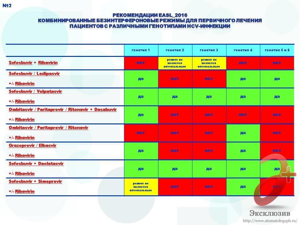 рекомендации по безинтерфероновому лечению гепатита С