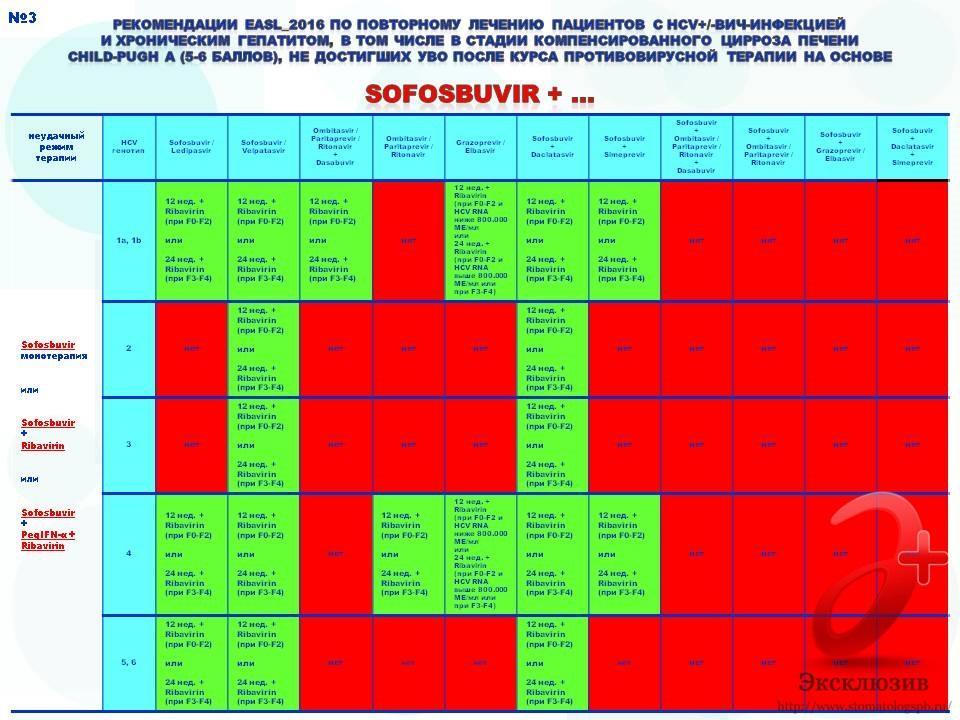 повторное лечение гепатита С 2016 - EASL