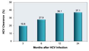 Рис. 1. Доля больных острым гепатитом С, у которых регистрируют «спонтанную» элиминацию вируса HCV в течение первого года после заражения (по: D. Aisyah et al.; 2018)