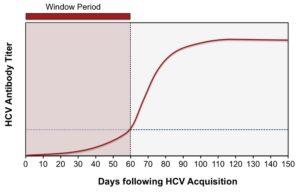 Рис. 5. Острый гепатит С (острая HCV-инфекция): «период серологического окна» (по: S. Laperche et al.; 2015)
