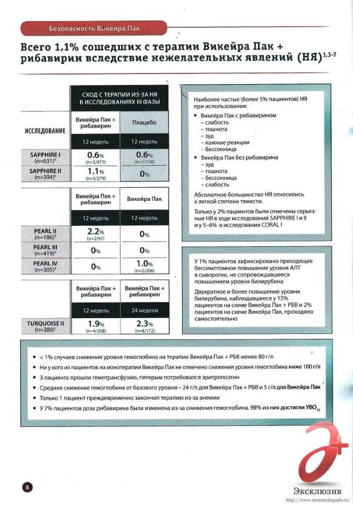 Инструкция для пациентов Викейра Пак